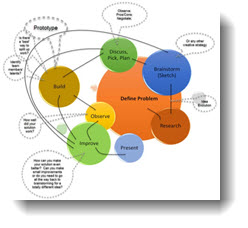 designprocessSM