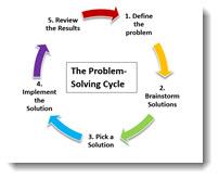 ProblemSolvingStepsSM