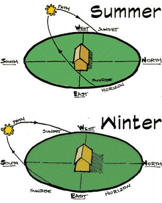 IMG summer and winter sun angle